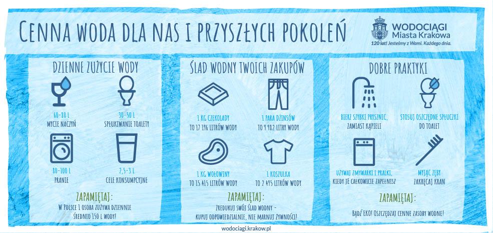 Cenna woda dla przyszłych pokoleń plakat.