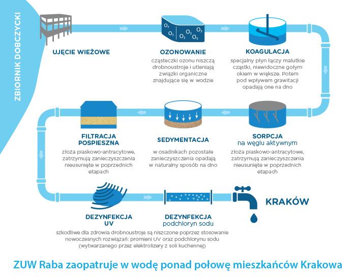 Uproszczony schemat uzdatniania wody na przykładnie ZUW Raba.