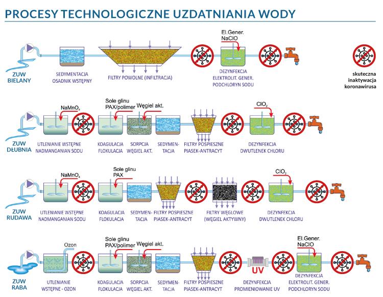 Schemat Procesów technologicznych uzdatniania wody w WMK S.A.. Alternatywa tekstowa dostępna jest pod grafiką.