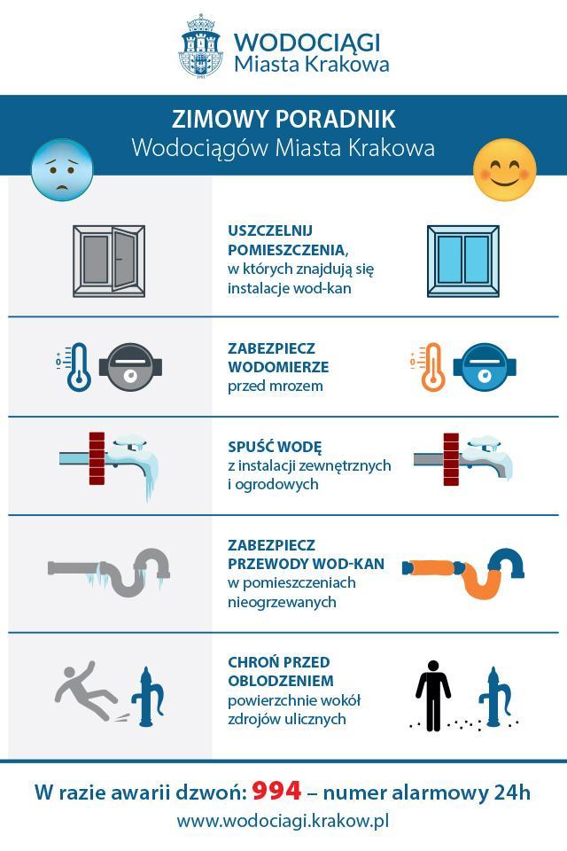 Logo Wodociągi Miasta Krakowa. Zimowy Poradnik - grafika zawiera porady jak zabezpieczyć urządzenia wod-kan przed zimą. Tekst alternatywny dostępny poniżej grafiki.