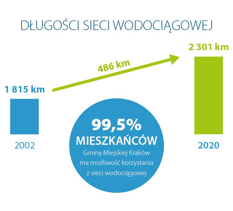 Grafika przedstawiająca długość sieci wodociągowej w 2002 i 2020 roku