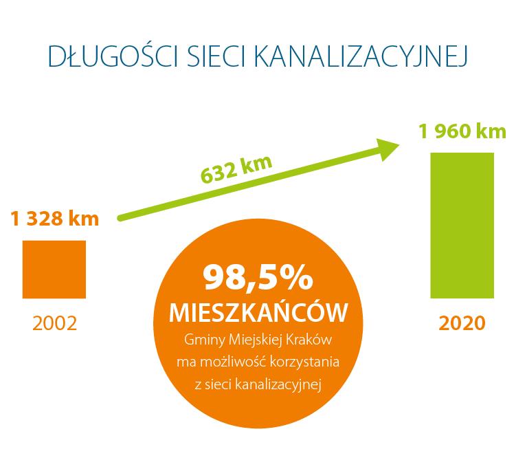 Grafika przedstawiająca długość sieci kanalizacyjnej w 2002 i 2020 roku