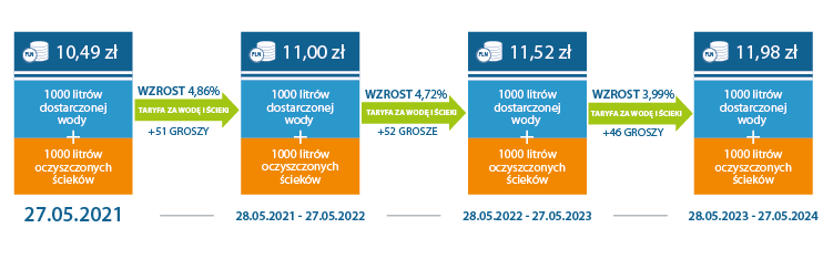Grafika przedstawiająca zmiany cen za zbiorowe zaopatrzenie w wodę i zbiorowe odprowadzenie ścieków