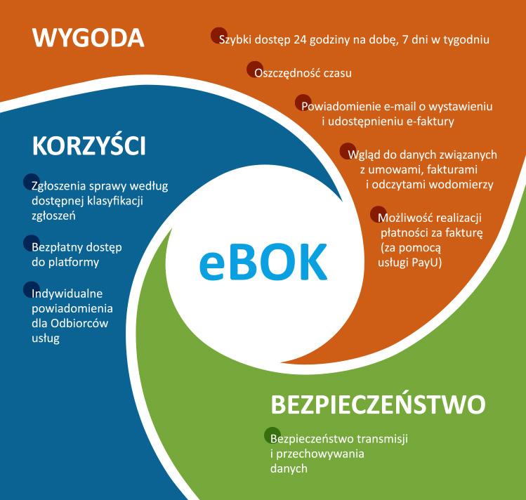 Grafika pokazująca korzyści eBoku-u - wygoda, korzyści, bezpieczeństwo. Alternatywa tekstowa do grafiki znajduje się poniżej.