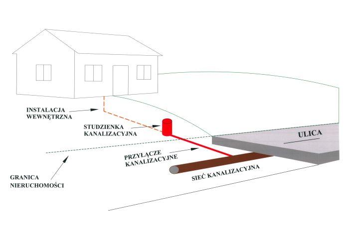 Szkic przedstawiający prawidłowe przyłączenie sieci kanalizacyjnej do domu.