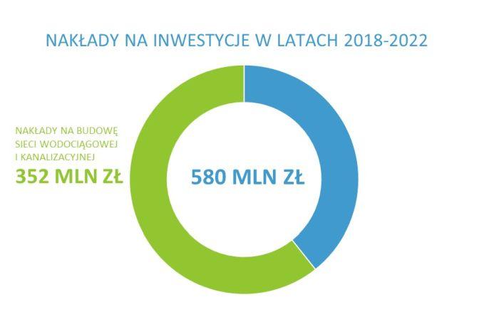 Wykres kołowy pokazuje nakłady firmy na inwestycje w latach 2018-2022. Wyniosły 580 mln. złotych.