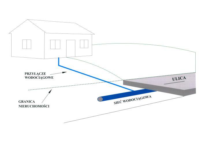 Dom przedstawiający prawidłowe podłączenie przyłączy wodociagowych.