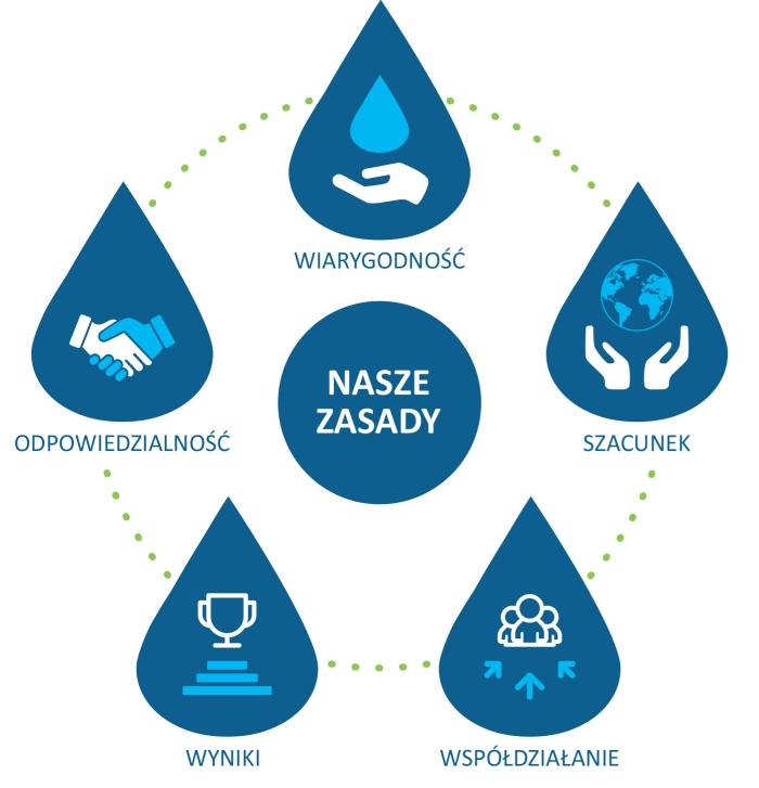 Graf przedstawiający Zasady w Wodociągach Miasta Krakowa. Szczegółowy opis poniżej grafiki.