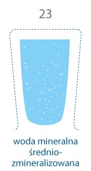 szklanka zapełniona. 23 mg/l, woda mineralna średniozmineralizowana.