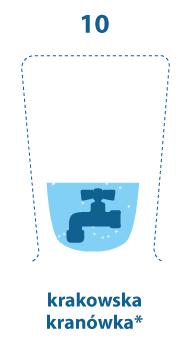 szklanka w mniejszej części zapełniona. W środku kran. 10 mg/l, krakowska kranówka.