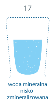 szklanka w większej części zapełniona. 17 mg/l, woda mineralna niskozmineralizowana