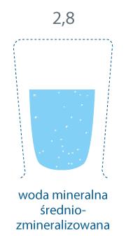 szklanka zapełniona. 2,8 mg/l, woda mineralna średniozmineralizowana.