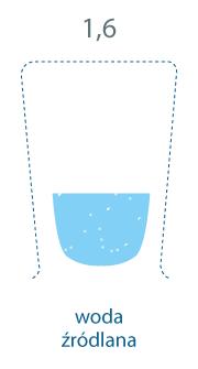 szklanka zapełniona w mniejszej części. 1,6 mg/l, woda źródlana