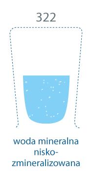 szklanka w połowie pełna. 322 mg/l, woda mineralna niskozmineralizowana