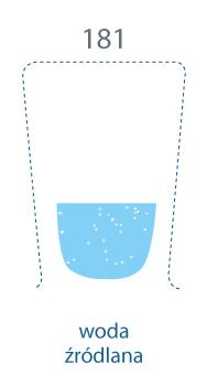 szklanka zapełniona w mniejszej części. 181 mg/l, woda źródlana