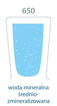 szklanka zapełniona. 650 mg/l, woda mineralna średniozmineralizowana.