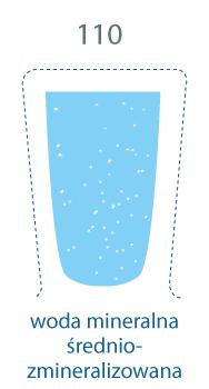 szklanka zapełniona. 110 mg/l, woda mineralna średniozmineralizowana.