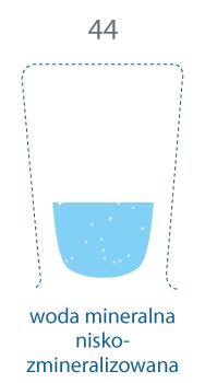 szklanka w mniejszej części zapełniona. 44 mg/l, woda mineralna niskozmineralizowana
