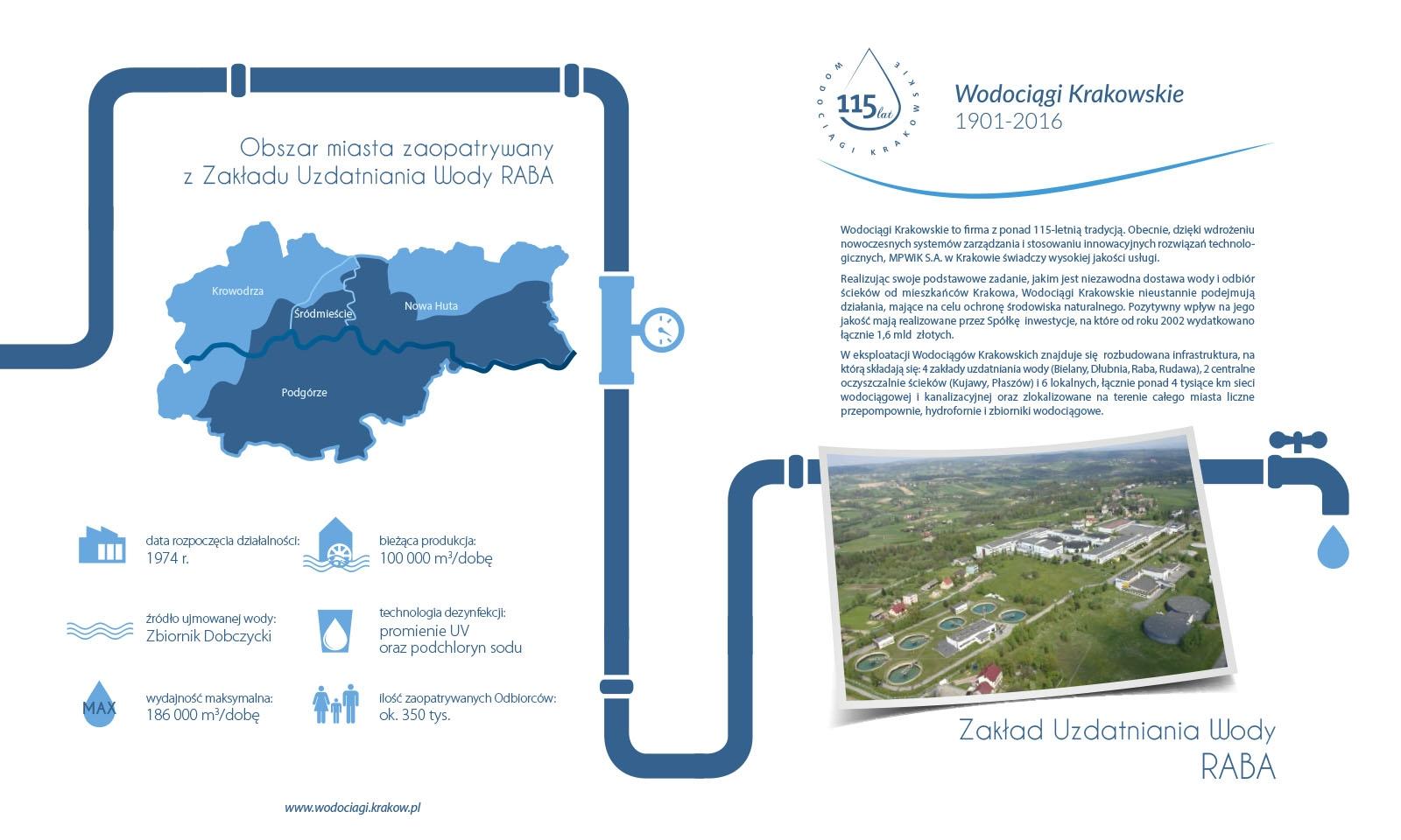 Tytuł: Schemat technologiczno-organizacyjny ZUW Raba - poszczególne strony dostępne tylko po kliknieciu na link