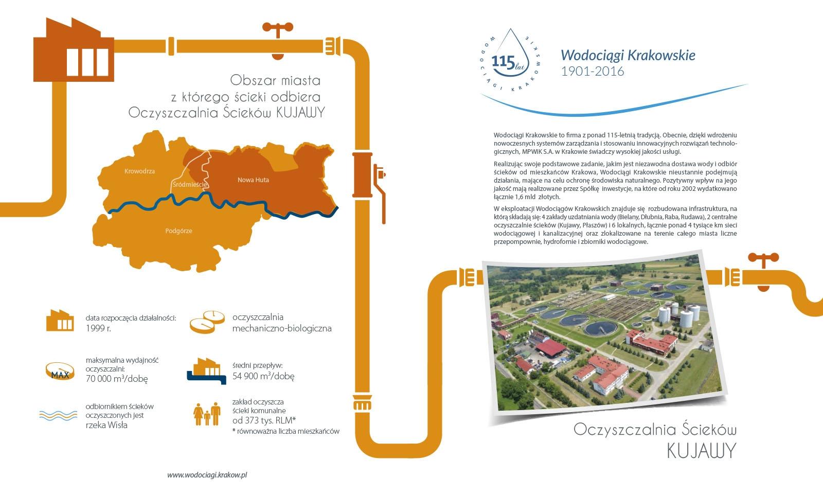 Tytuł: Schemat technologiczno-organizacyjny OŚ Kujawy - poszczególne strony dostępne tylko po kliknieciu na link